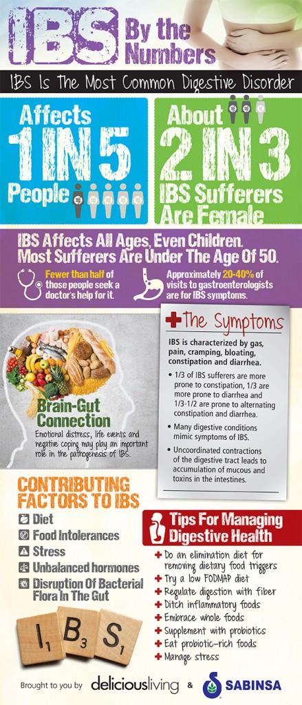 IBS, Your Brain + Your Gut - Celiac and the Beast