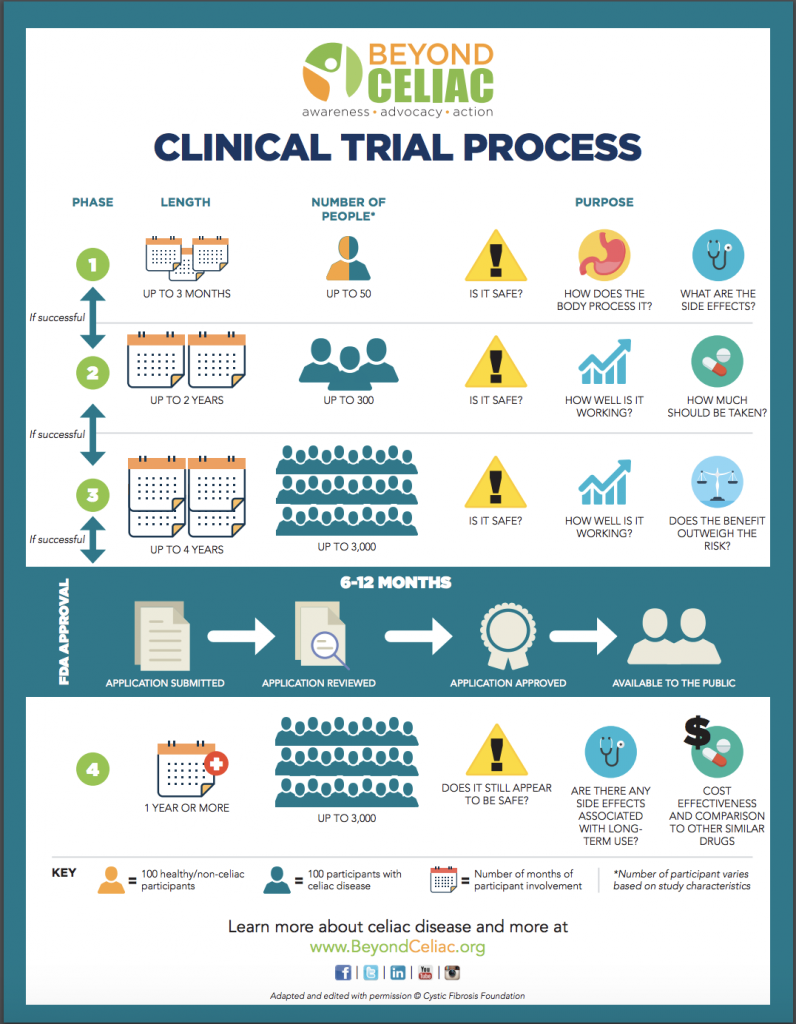Clinical Trials Process from Beyond Celiac